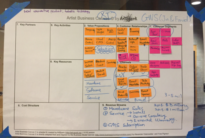 WHERE did the Artist Business Canvas come from?